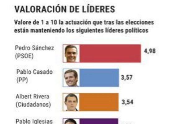El 70% de los votantes de Ciudadanos quiere que su partido facilite la investidura de Pedro Sánchez