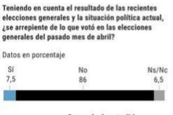 Uno de cada cinco electores de Ciudadanos se arrepiente de su voto