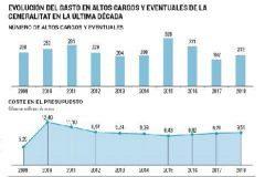 El récord del PP, pero el coste no se frena con Ximo Puig