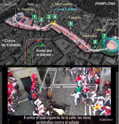 El recorrido de los encierros de San Fermín, al detalle