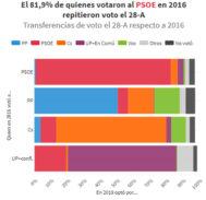 CIS: El PP perdió en las generales a la mitad de los votantes de Rajoy