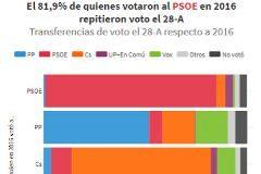 El PP perdió en las generales a la mitad de los votantes de Rajoy