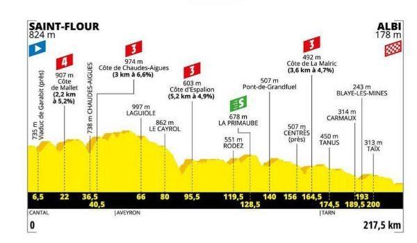Perfil de la etapa 10 del Tour de Francia, de hoy 15 de julio