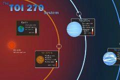 Infografía de los exoplanetas distribuida por la NASA.