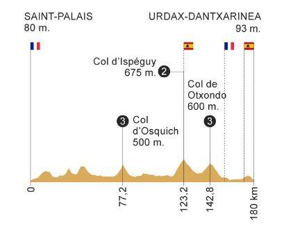 Etapa 11 de la Vuelta a España 2019