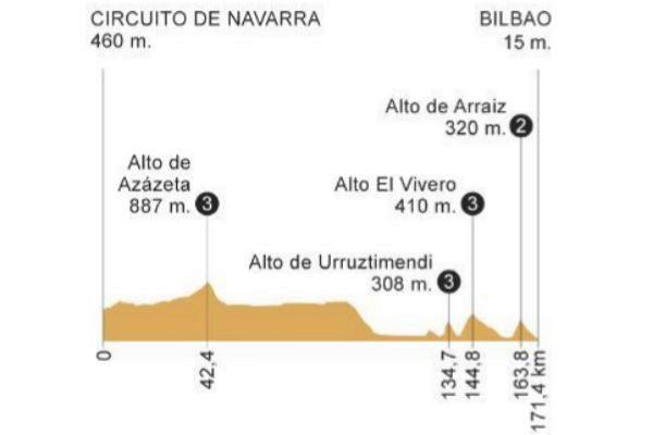 Etapa 12 de la Vuelta a España 2019