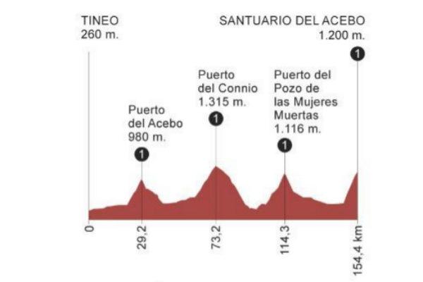 Etapa 15 de la Vuelta a España 2019