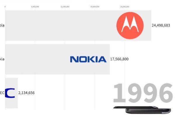 Estas son las marcas que más móviles han vendido a lo largo de la historia