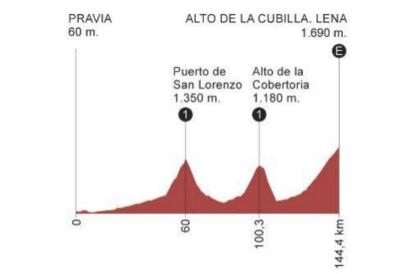 Etapa 16 de la Vuelta a España 2019