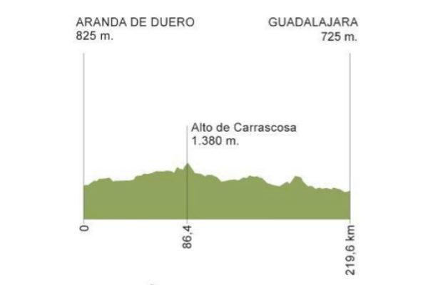 Etapa 17 de la Vuelta a España 2019