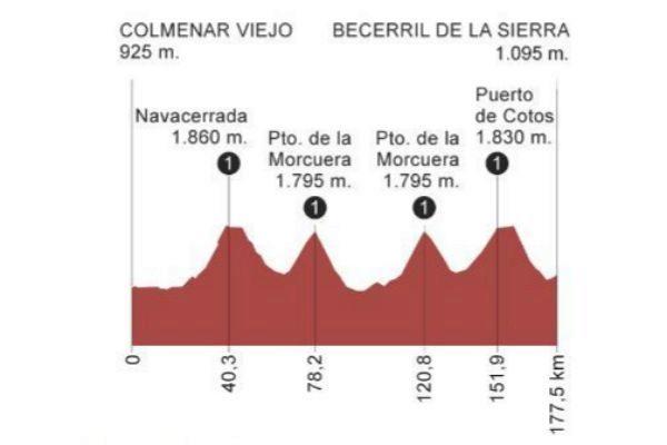 Etapa 18 de la Vuelta a España 2019