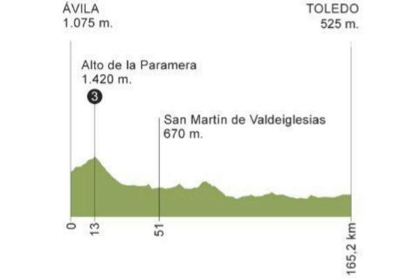Etapa 19 de la Vuelta a España 2019