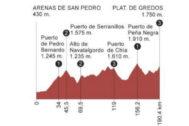 Etapa 20 de la Vuelta a España 2019