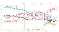 Así están las encuestas de intención de voto para las elecciones generales de noviembre en España