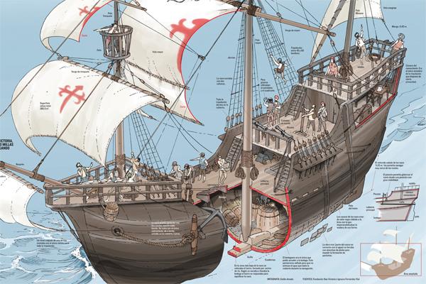 Así era la vida a bordo de la nao Victoria, el primer barco que dio la vuelta al mundo