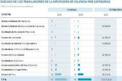 La Diputación de Valencia aumenta la plantilla de asesores y les sube el sueldo