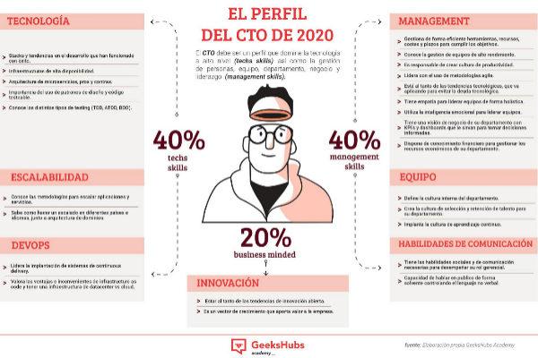 El perfil del CTO 2020
