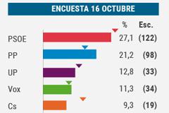 El PSOE cae por debajo del 28-A, el PP se acerca y Vox es tercero