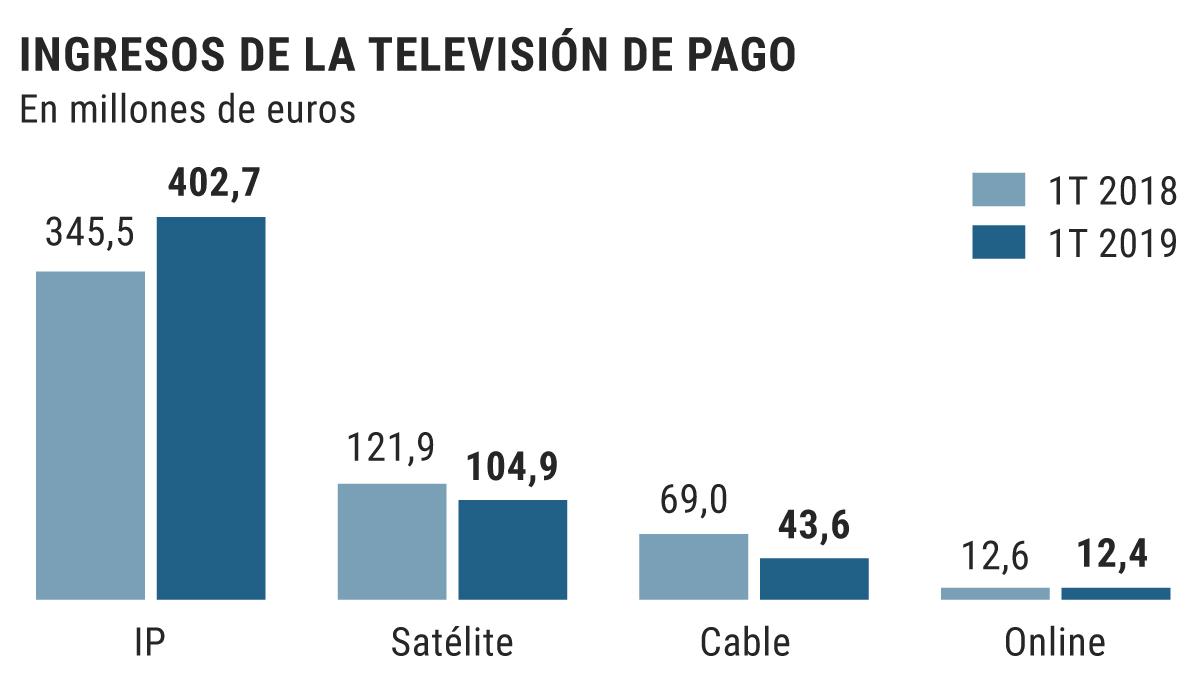 Los ingresos de la televisión de pago toman ventaja sobre los del modelo en abierto