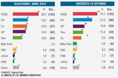 El PSOE cae por debajo del 28-A, el PP se acerca y Vox se sitúa como tercera fuerza