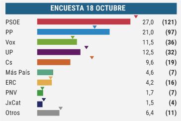 Sánchez sigue cayendo y Vox rentabiliza la sentencia del 'procés'