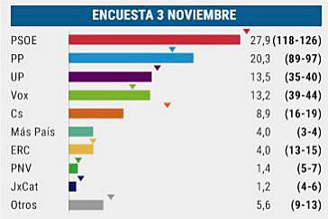 Izquierda y derecha están a sólo 10 escaños, con un 35% de votantes indecisos