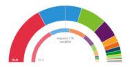 Pactómetro: estos son los posibles pactos para formar gobierno en España