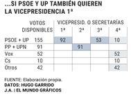 La renuncia de PSOE y Unidas Podemos a la vicepresidencia primera del Congreso dejaría fuera de la Mesa a Vox