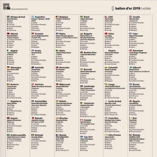Las votaciones del Balón de Oro, país por país