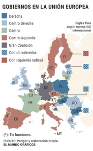 Ningún país de la UE tiene un Gobierno de coalición como el pactado entre Pedro Sánchez y Pablo Iglesias