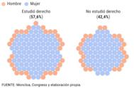 Así han sido los 217 miembros del Gobierno de España desde 1979: de Derecho, funcionarios y con Rajoy como el más longevo