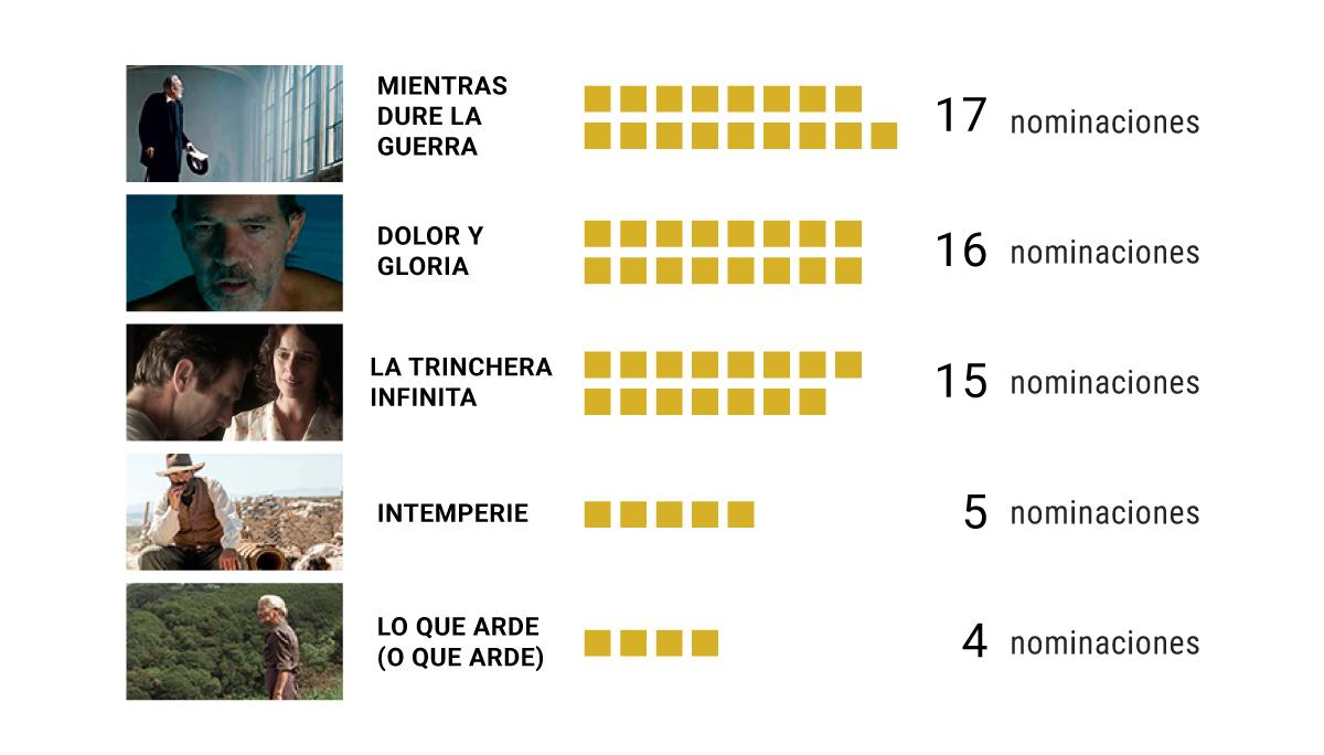 Los 179 académicos del cine que deciden la mejor película del año en los Goya