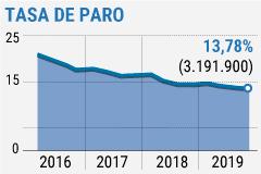 EPA agridulce para Sánchez: se crean 402.300 empleos, pero es la cifra más baja desde la recuperación