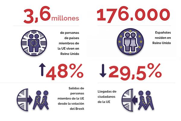 Cuántos españoles viven en Reino Unido, cuántos europeos se han ido... El Brexit, en cifras