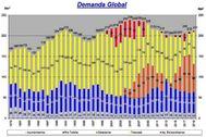 Demanda Global Mancomunidad de los Canales del Taibilla Alicante