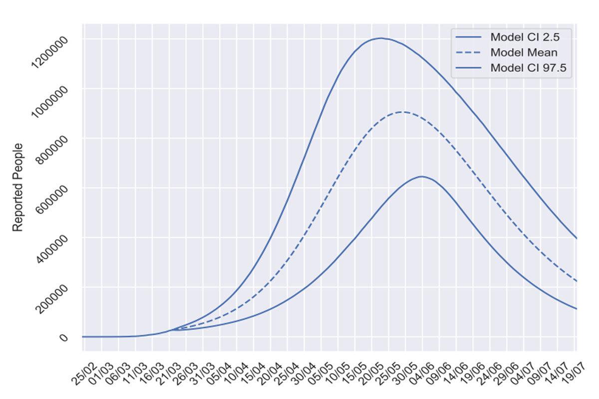 Gráfica que muestra la proyección de posibles infectados en los próximos meses.