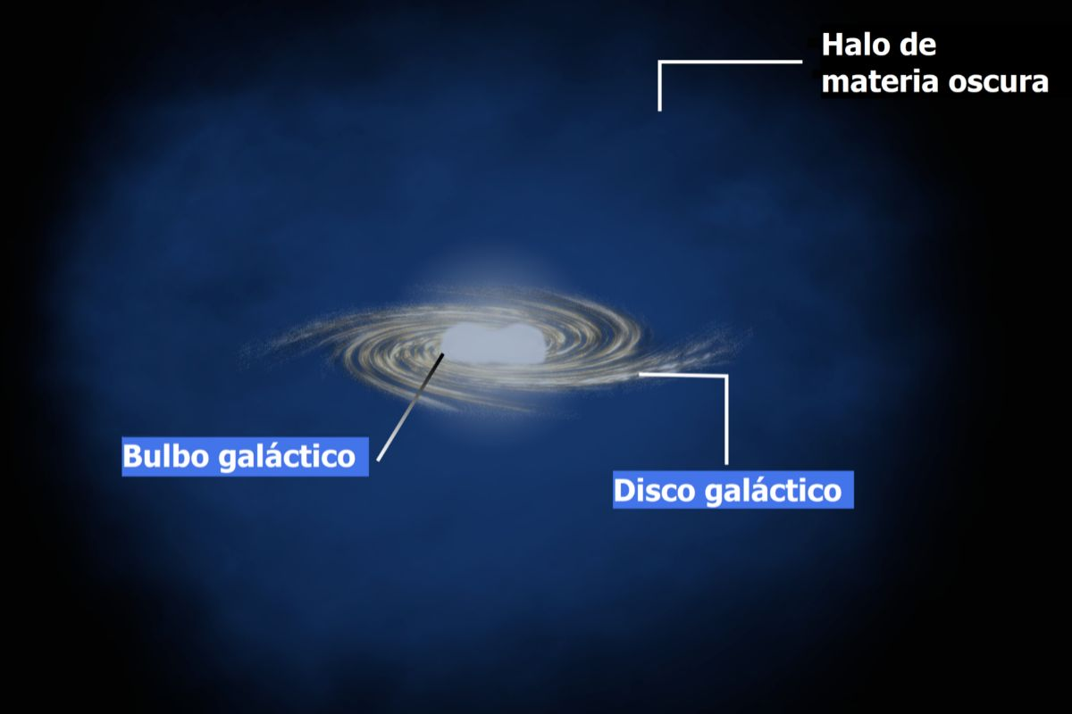 Recreación de la Vía Láctea con su halo de materia oscura.