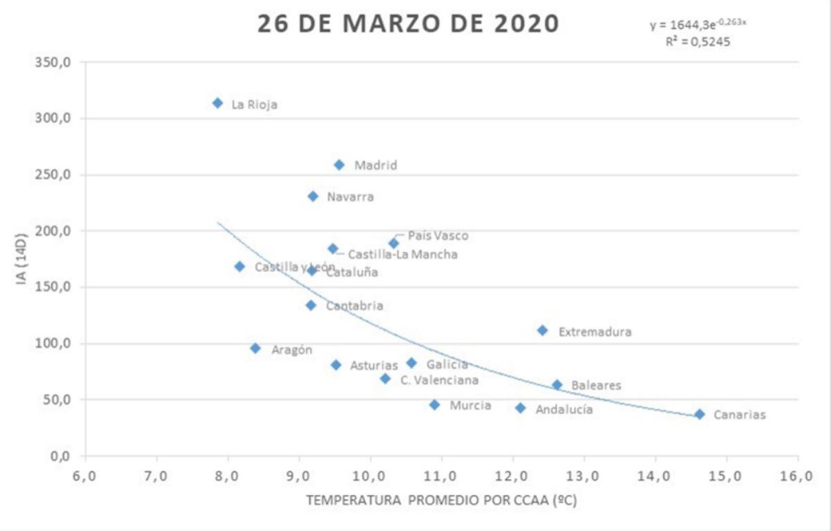Relación entre el índice acumulado y la temperatura promedio por comunidad autónoma