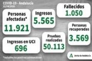 Resumen de los últimos datos sobre el coronavirus en Andalucía.