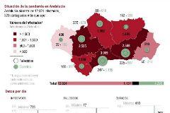 Un tercio de todos los contagiados por el Covid-19 en Andalucía se ha curado ya
