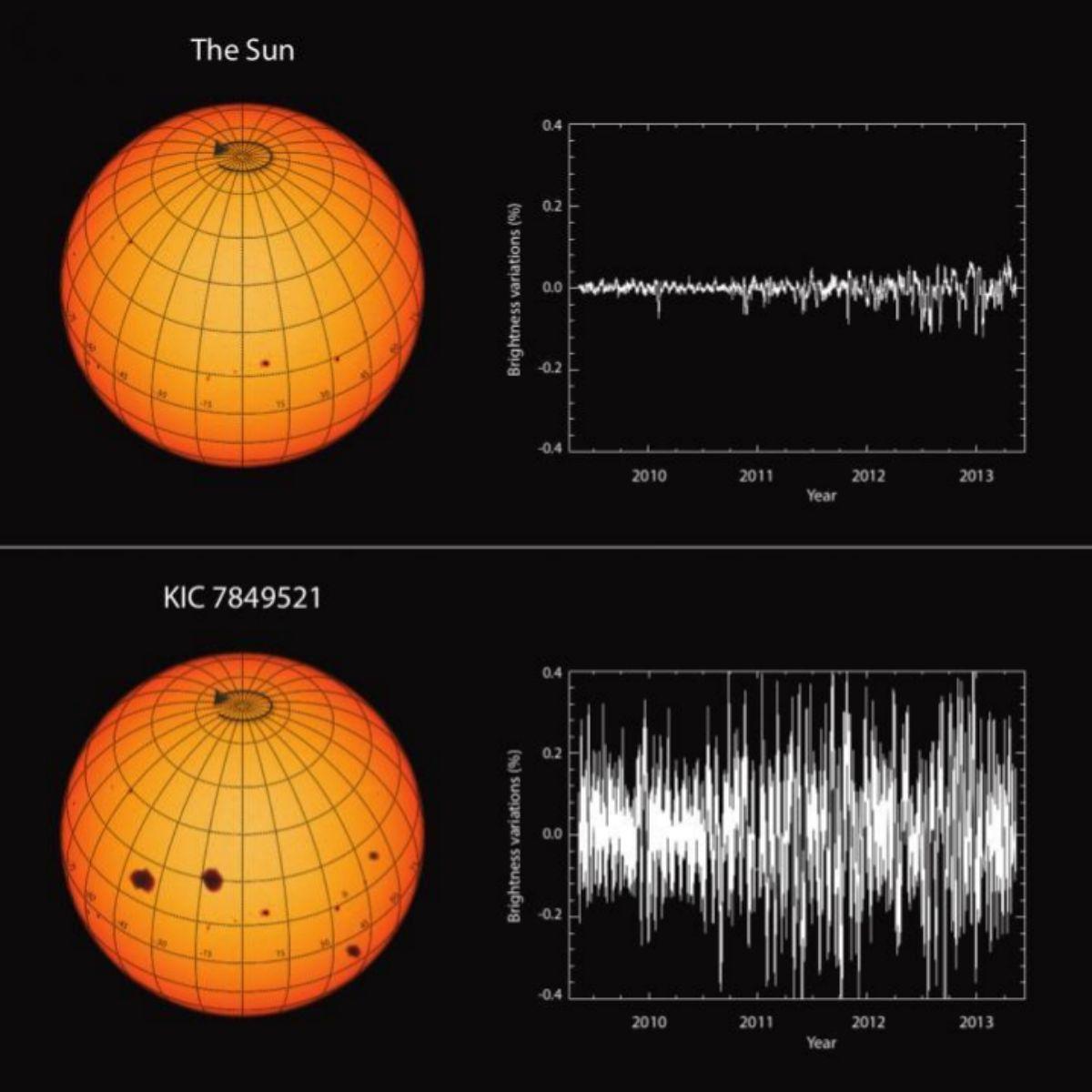 Variaciones del brillo solar comparadas a las de su estrella gemela KIC 7849521.