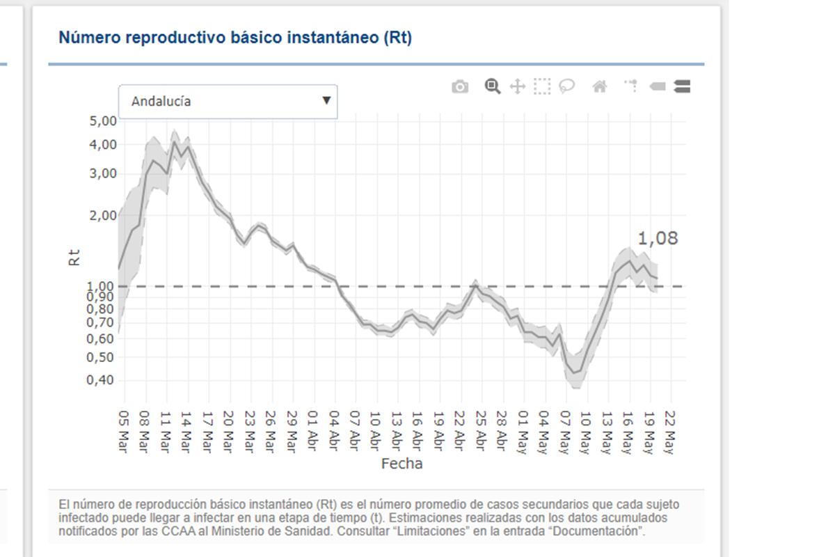 Gráfica publicada por el Instituto de Salud Pública Carlos III con la última actualización del número de reproducción básico instantáneo.