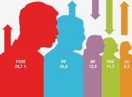 El PP se pone a menos de tres  puntos del PSOE y Vox sufre un fuerte varapalo