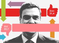 Los españoles no se creen las cifras de fallecidos que da el Gobierno