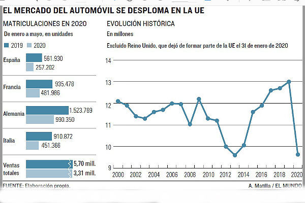 Caída récord en la venta de coches nuevos en la UE