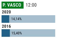 El mal tiempo y el temor al contagio hacen caer la participación en el País Vasco