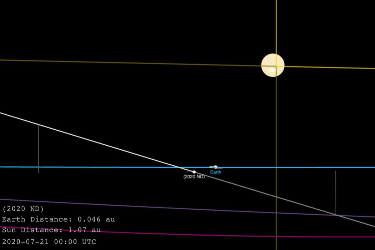 Trayecto y recorrido del asteroide 2020ND