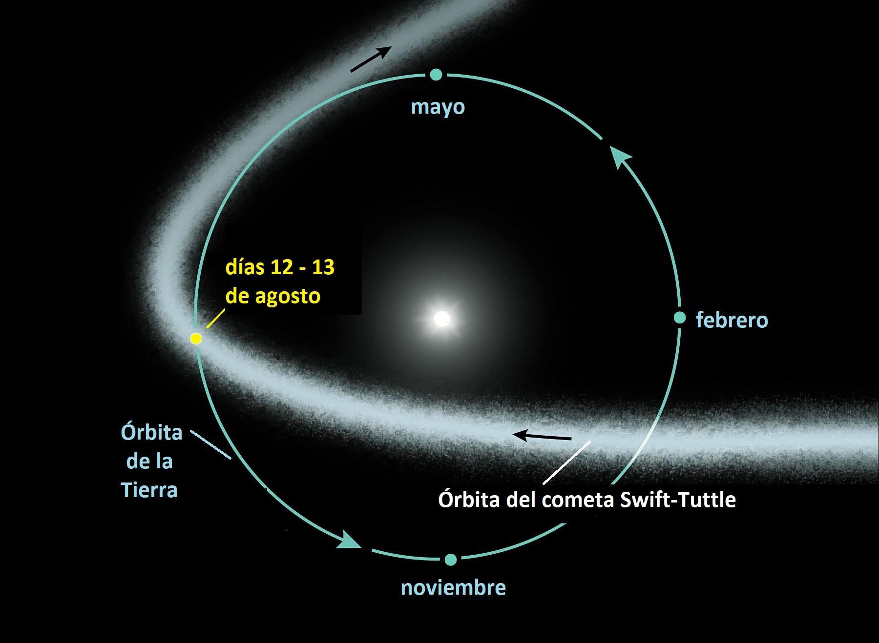Las Perseidas se producen cuando la Tierra llega al reguero dejado por el Swift-Tuttle