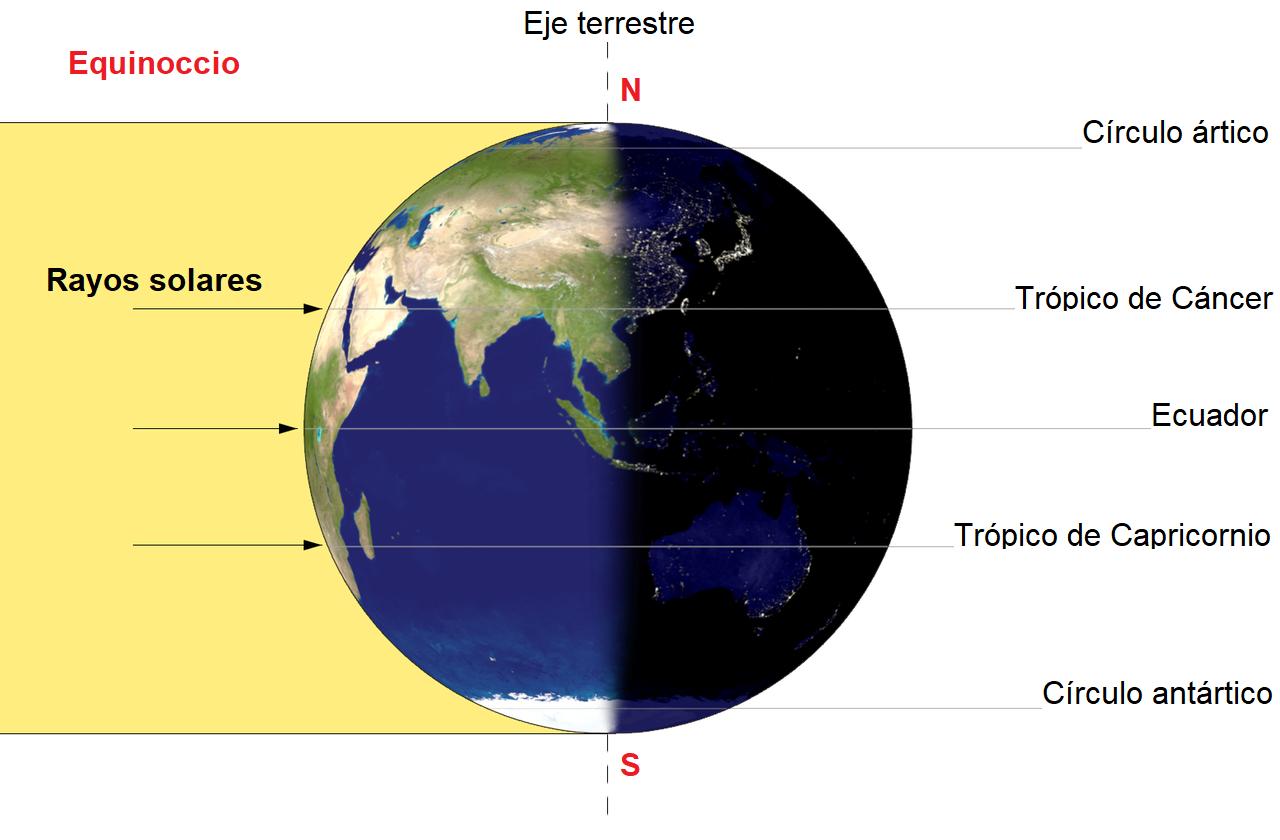 Iluminación de la Tierra en el equinoccio
