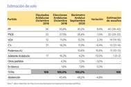 El CIS andaluz le da al PP 3,8 puntos de ventaja sobre el PSOE en las elecciones autonómicas